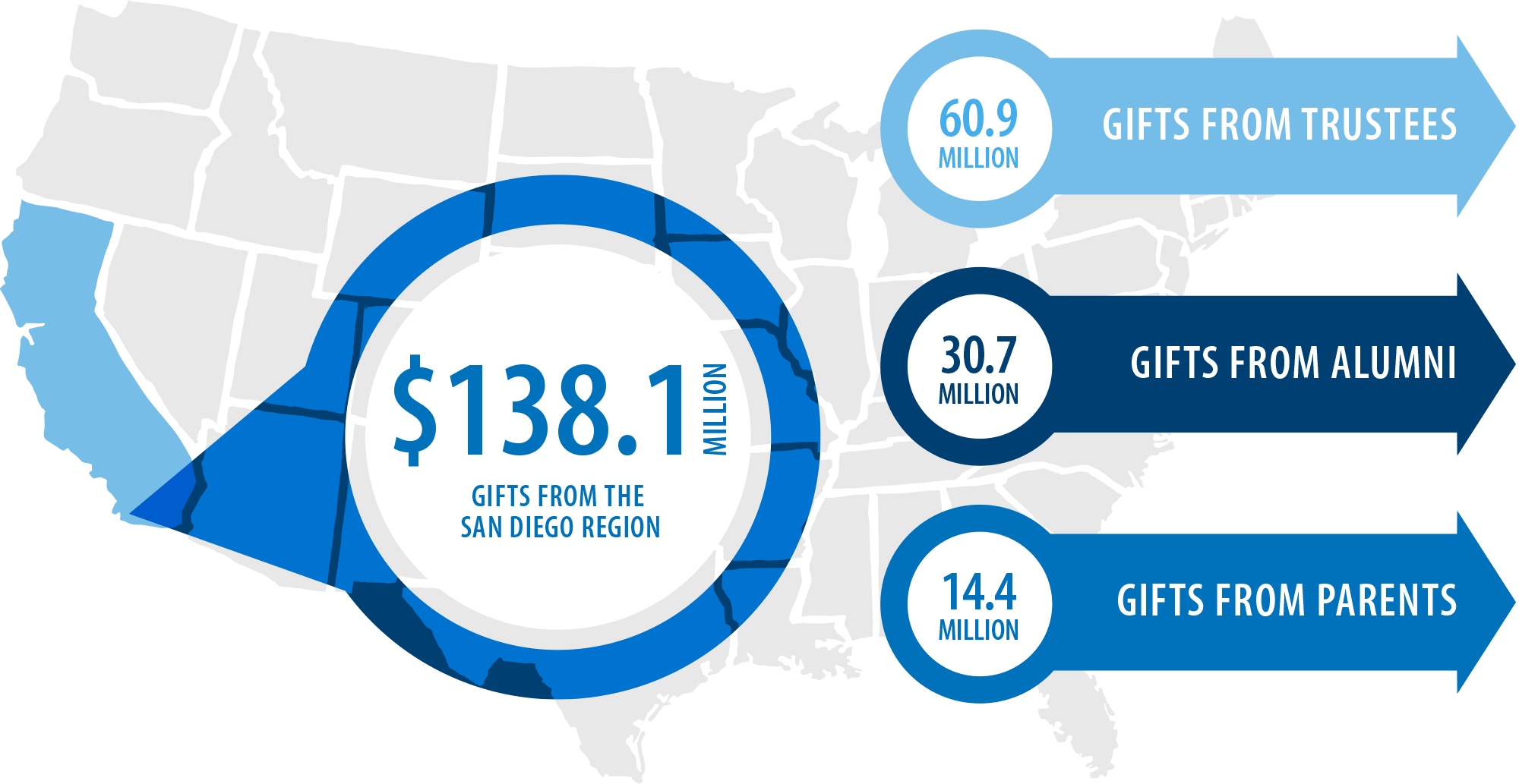 $138.1 million in gifts from the San Diego region; $60.9 million in gifts from trustees; $30.7 million in gifts from alumni; $14.4 million in gifts from parents